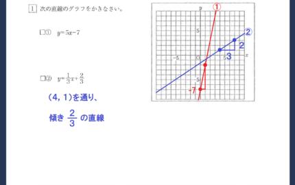 数学問題の動画解説